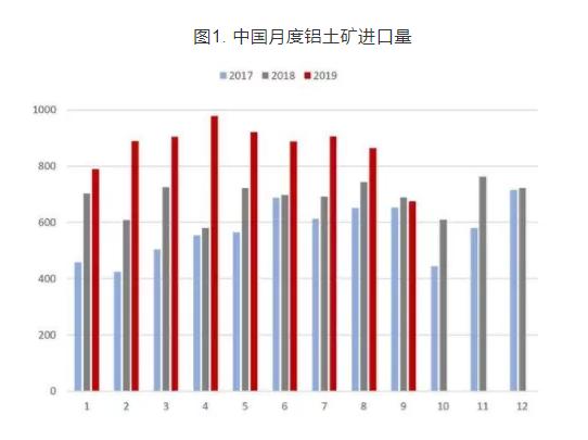 9月我国进口铝土矿674.95万吨 环比下降21.86%